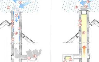 Как улучшить тягу в дымоходе: рекомендации специалистов