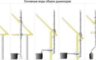 Устройство горизонтального дымохода, особенности