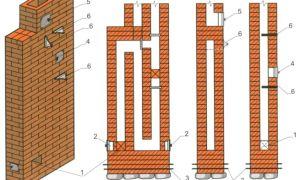 Каким должно быть сечение дымохода при подключении печи-камина к отопительному щитку