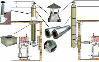 Труба для дымохода своими руками: технология монтажа