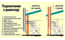 Можно ли для твердотопливного котла использовать коаксиальный дымоход