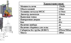 Расчет требований к параметрам для банной печи