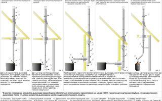 Снип: как оборудовать и эксплуатировать дымоходы