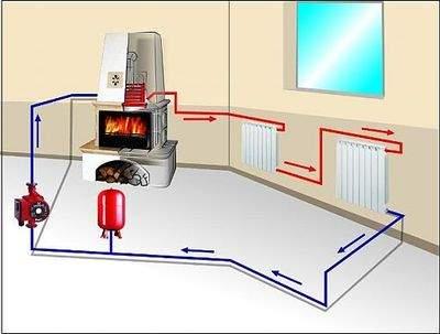 Отопительная печь с водяным отоплением своими руками