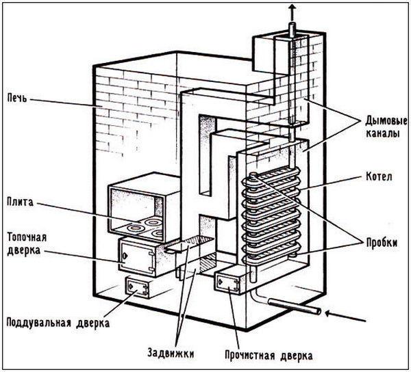 Особенности водяного отопления от печи своими руками