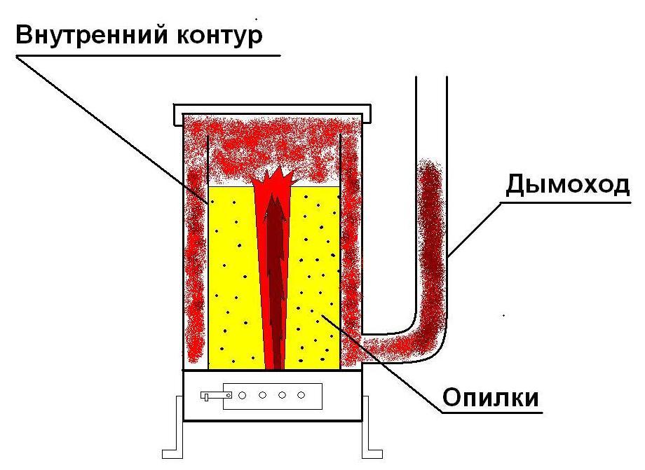 Печь для опилок своими руками чертежи